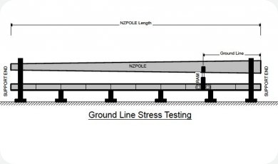 Stress Tested Wooden Poles